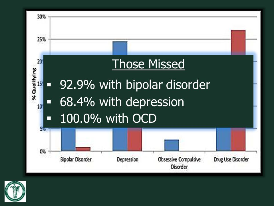 92.9% with bipolar disorder 68.4% with depression 100.0% with OCD