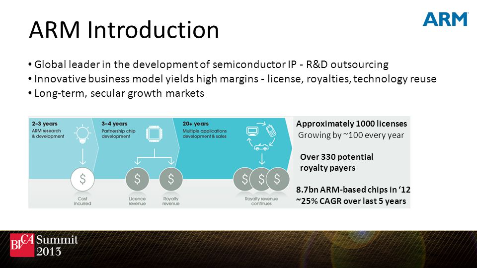 ARM Introduction Global leader in the development of semiconductor IP - R&D outsourcing.