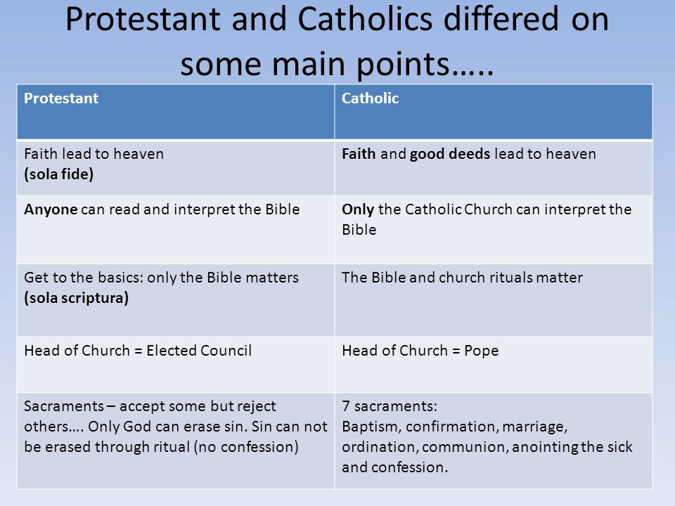 Protestant and Catholics differed on some main points…..