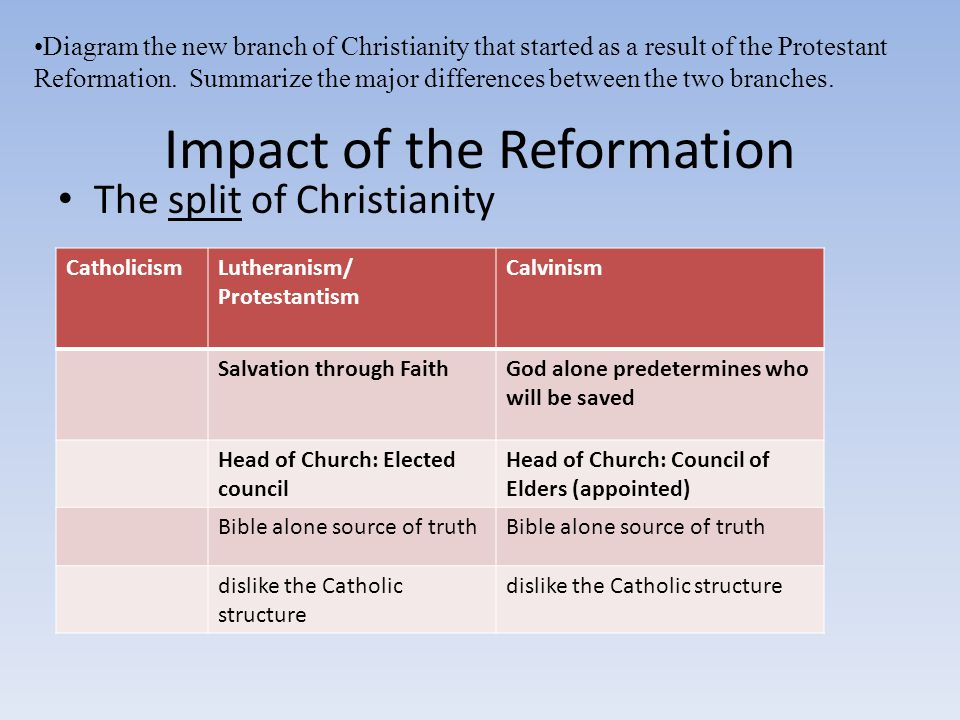 Impact of the Reformation