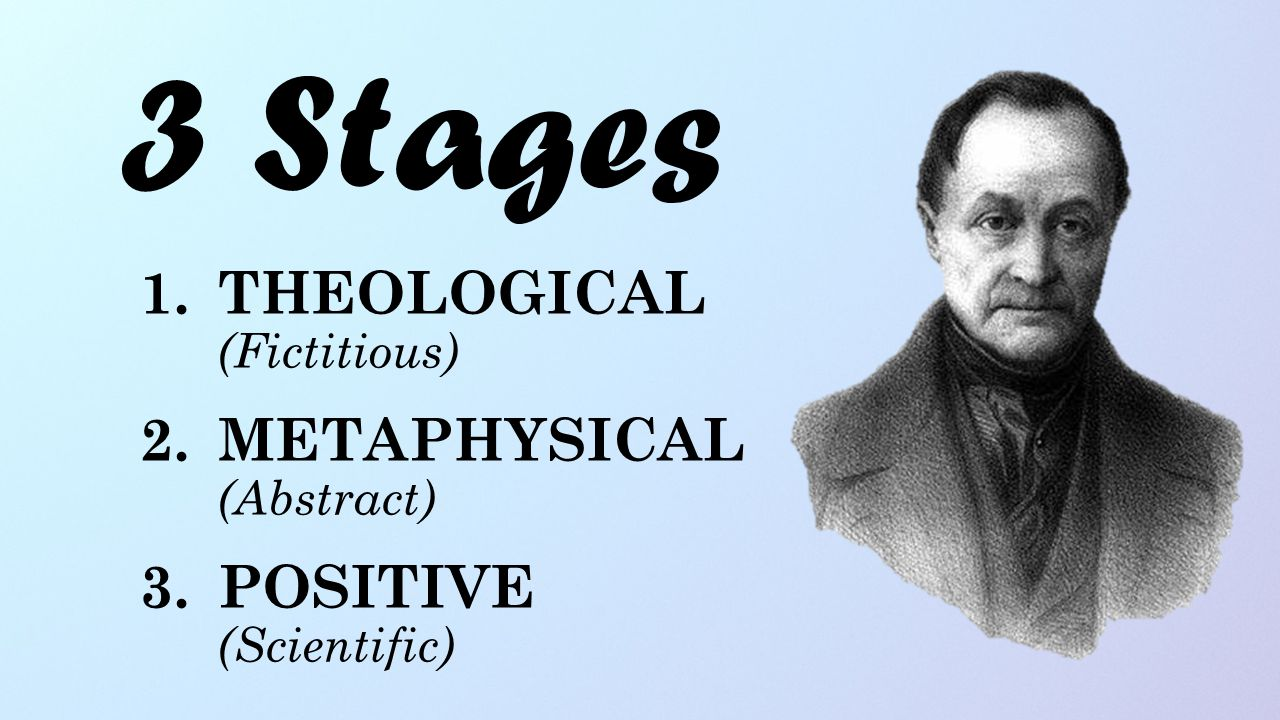 3 Stages THEOLOGICAL (Fictitious) METAPHYSICAL (Abstract)