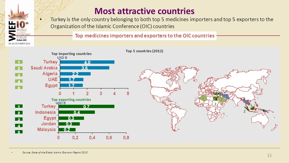 Most attractive countries