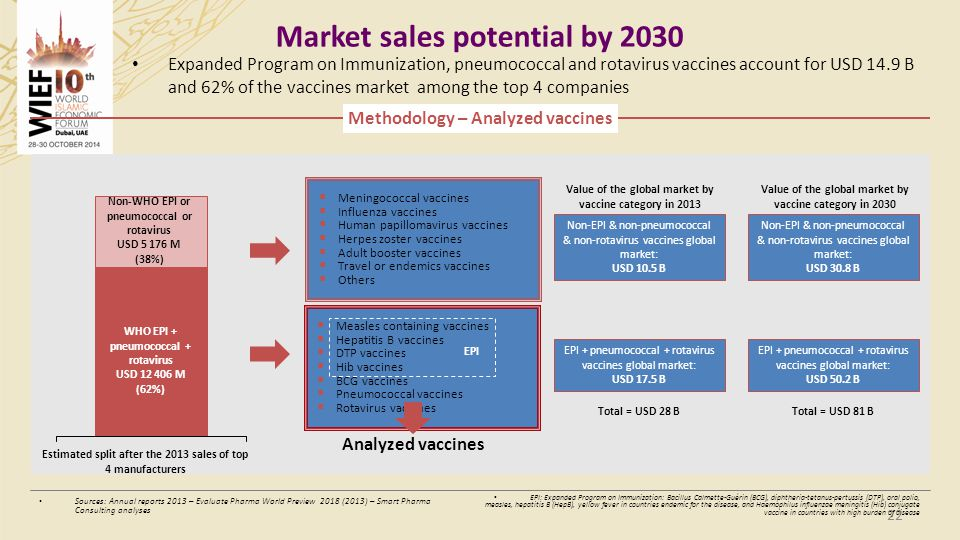 Market sales potential by 2030