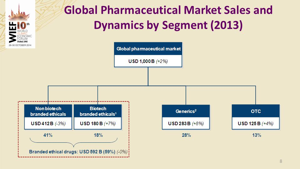 Global Pharmaceutical Market Sales and Dynamics by Segment (2013)