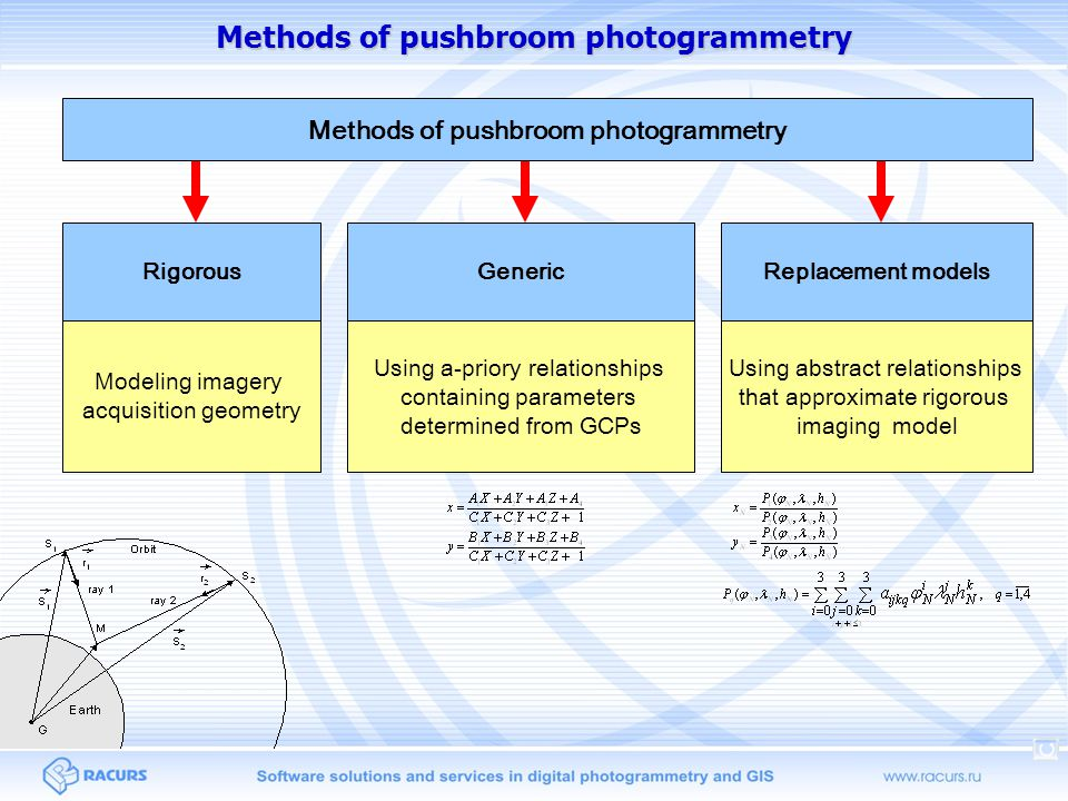 Methods of pushbroom photogrammetry