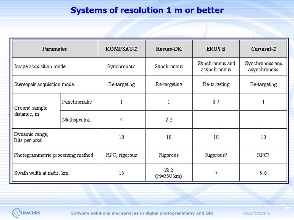 Systems of resolution 1 m or better