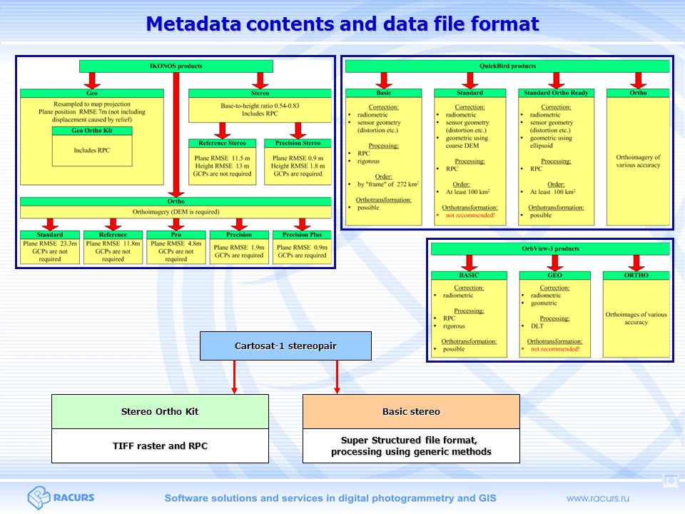 Metadata contents and data file format