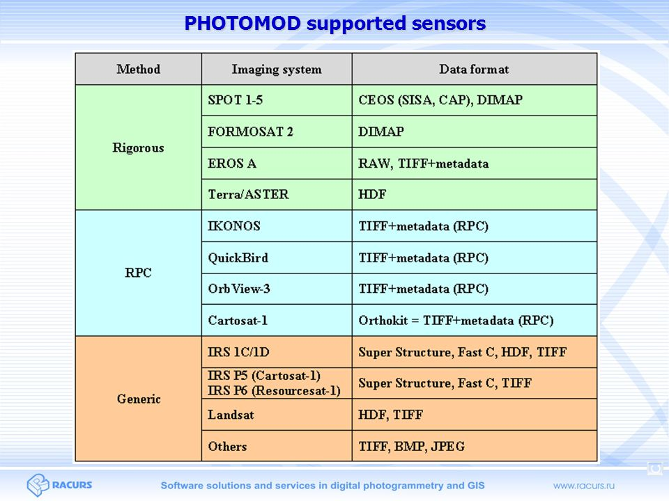 PHOTOMOD supported sensors