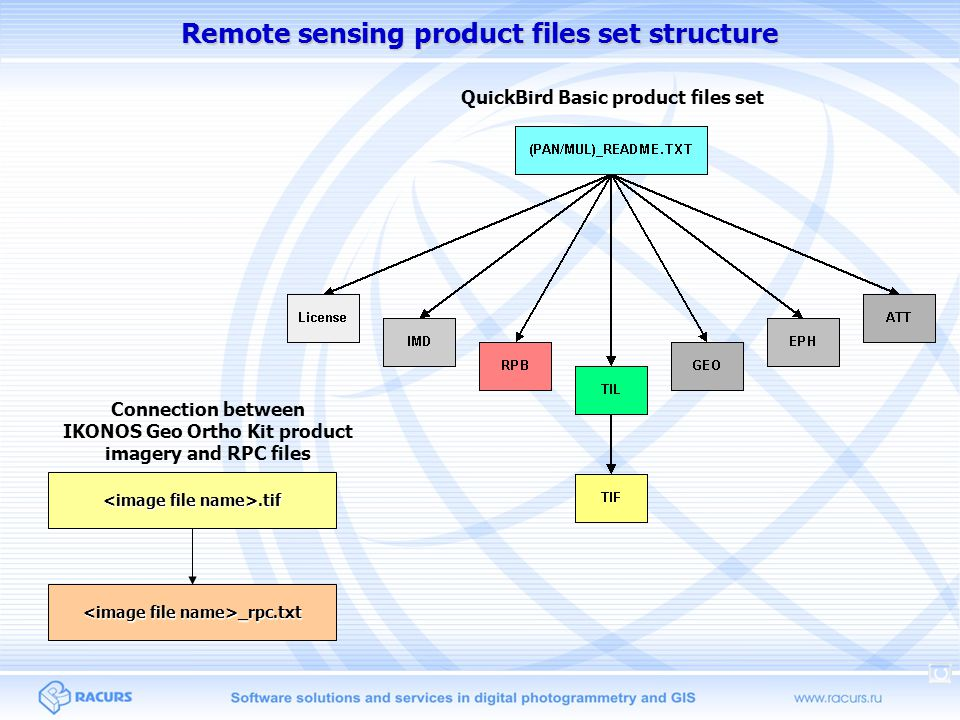 Remote sensing product files set structure