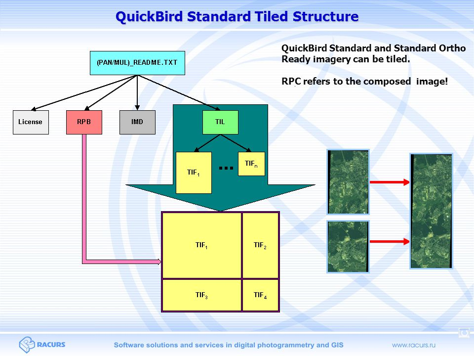 QuickBird Standard Tiled Structure