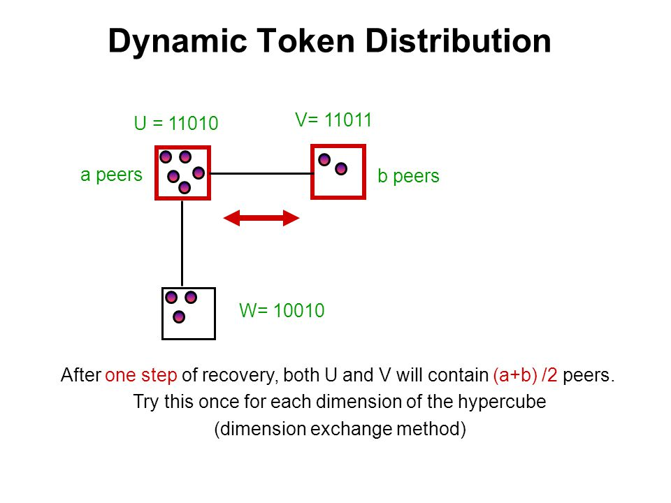 Dynamic Token Distribution