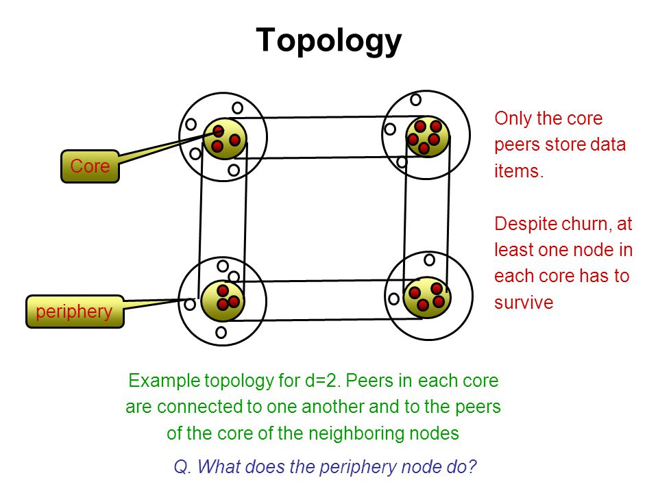 Topology Only the core peers store data items. Core Despite churn, at