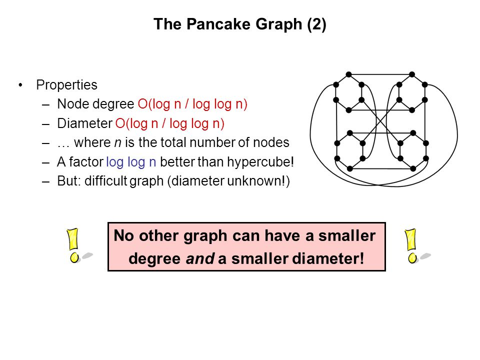 No other graph can have a smaller degree and a smaller diameter!