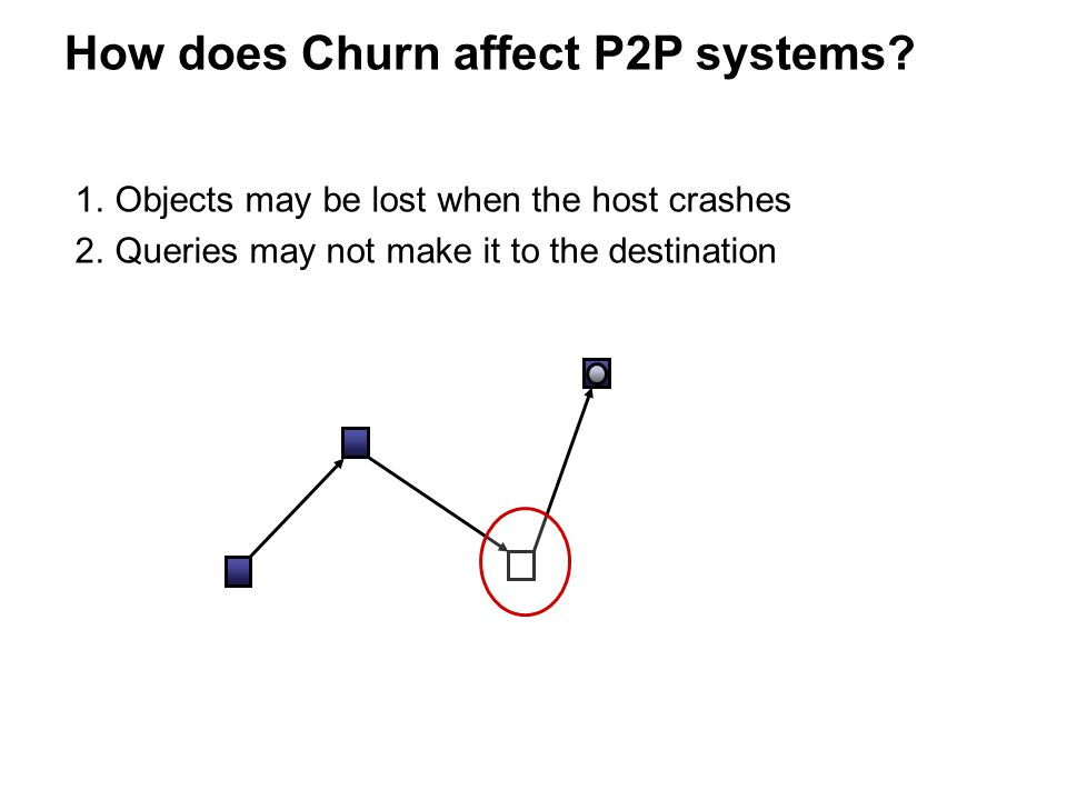 How does Churn affect P2P systems