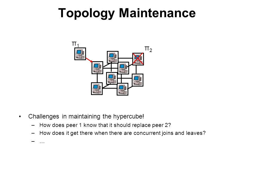 Topology Maintenance π1 π2 Challenges in maintaining the hypercube!