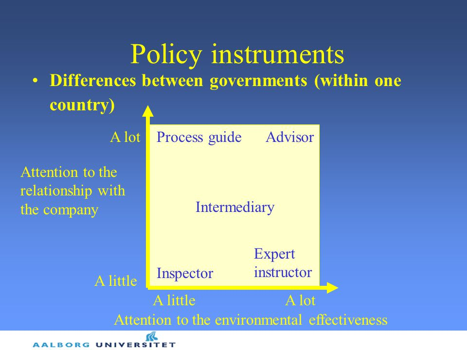 Policy instruments Differences between governments (within one country) A lot. Process guide. Advisor.