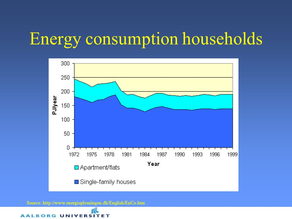 Energy consumption households