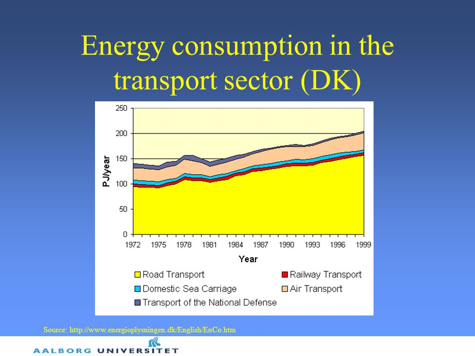 Energy consumption in the transport sector (DK)