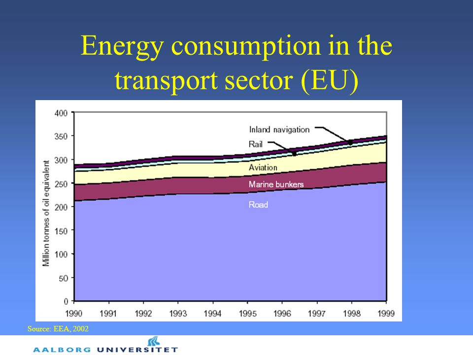 Energy consumption in the transport sector (EU)