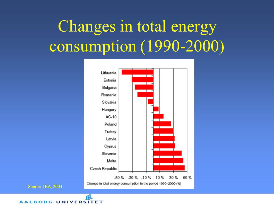 Changes in total energy consumption (1990-2000)