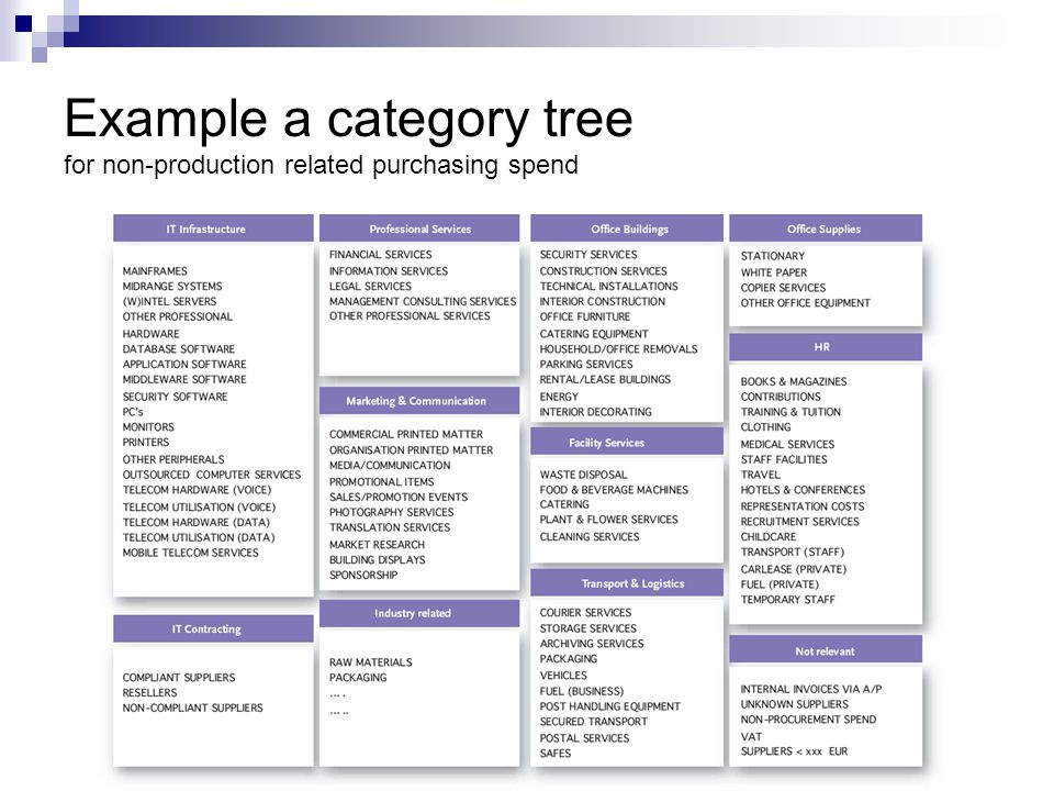 Example a category tree for non-production related purchasing spend