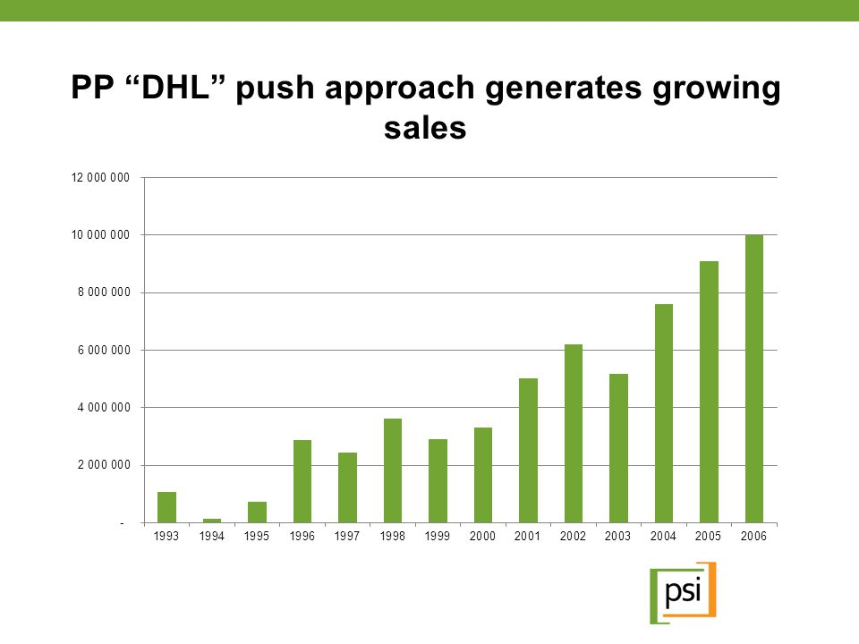 PP DHL push approach generates growing sales