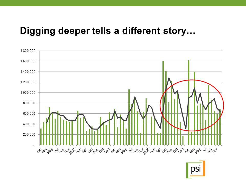 Digging deeper tells a different story…