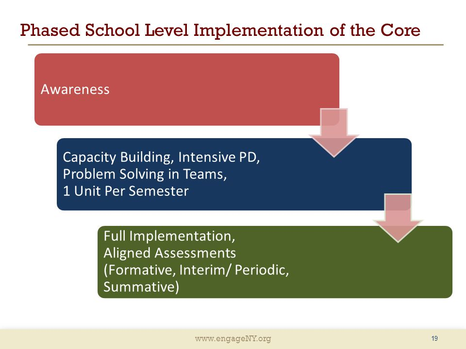 Phased School Level Implementation of the Core