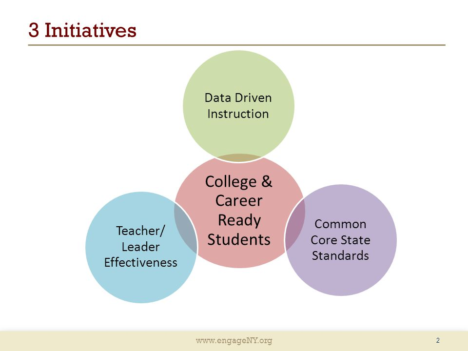 3 Initiatives College & Career Ready Students Data Driven Instruction