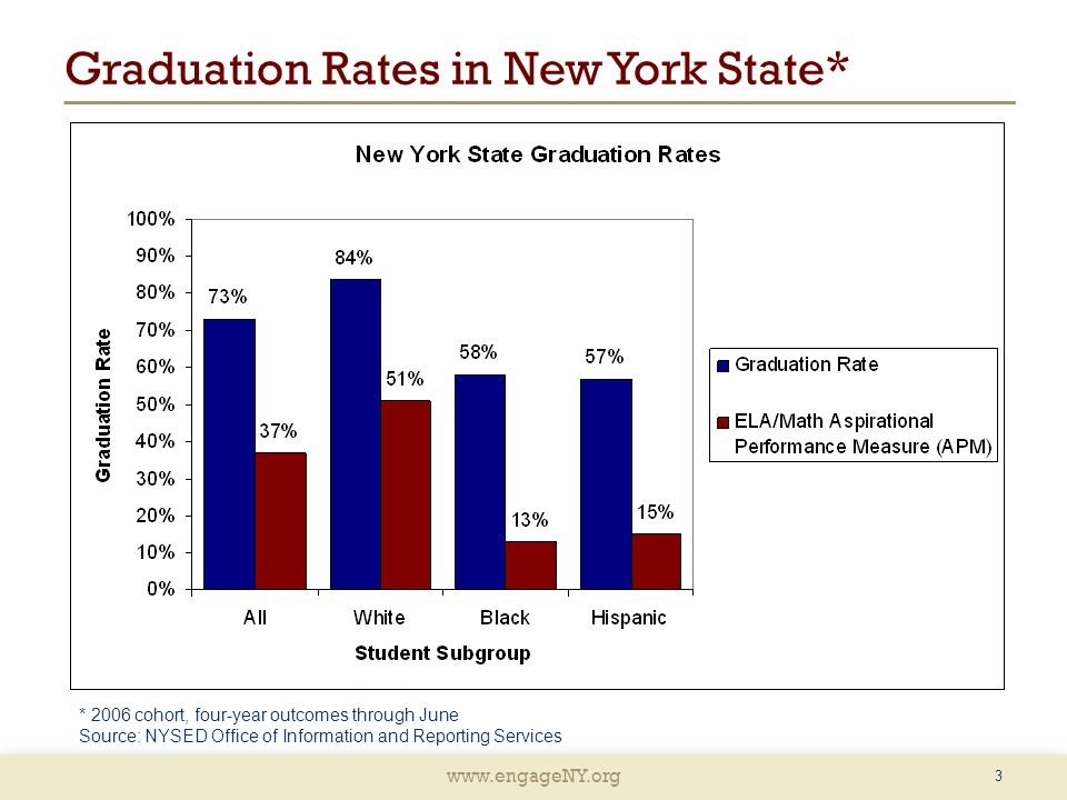 Graduation Rates in New York State*