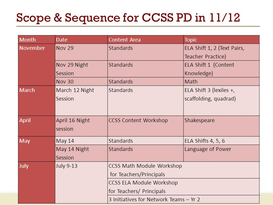 Scope & Sequence for CCSS PD in 11/12