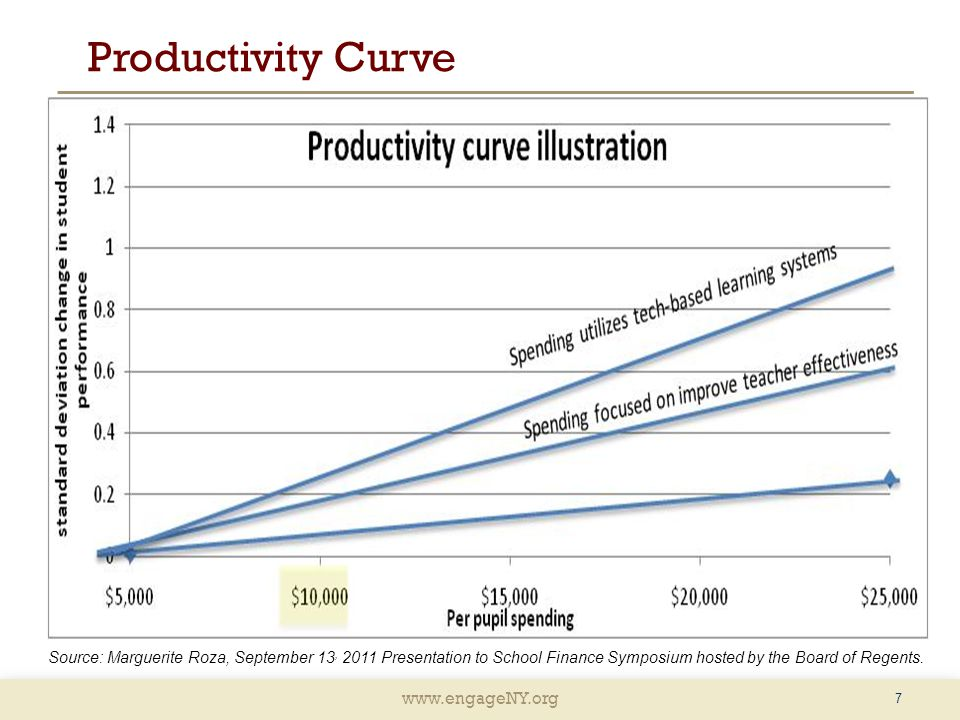 Productivity Curve Source: Marguerite Roza, September 13, 2011 Presentation to School Finance Symposium hosted by the Board of Regents.