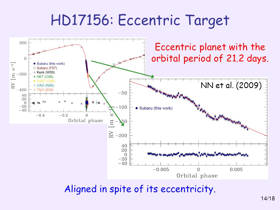 HD17156: Eccentric Target Eccentric planet with the orbital period of 21.2 days.