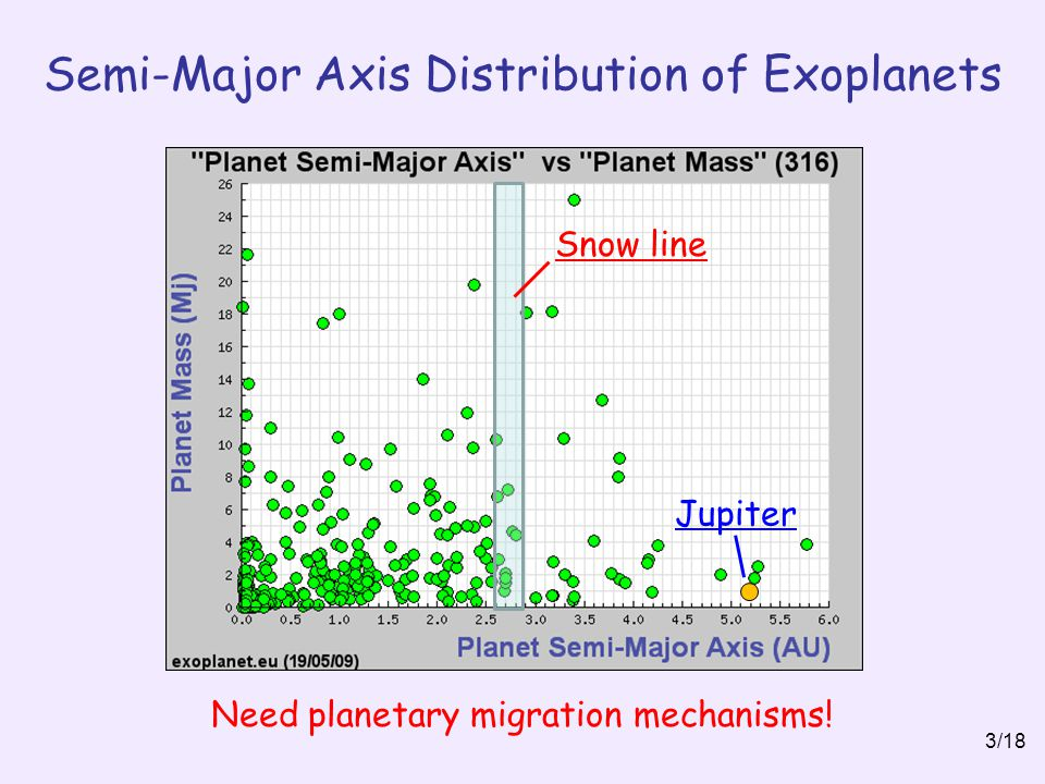 Semi-Major Axis Distribution of Exoplanets