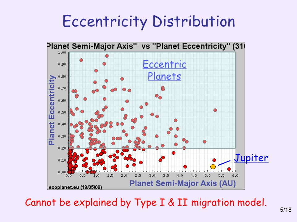Eccentricity Distribution