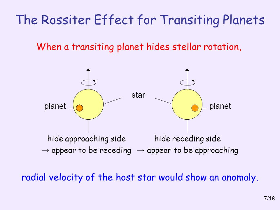 The Rossiter Effect for Transiting Planets