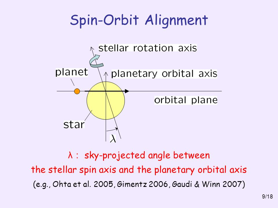 Spin-Orbit Alignment λ: sky-projected angle between