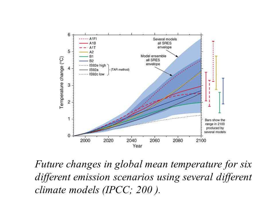 Future changes in global mean temperature for six different emission scenarios using several different climate models (IPCC; 200 ).