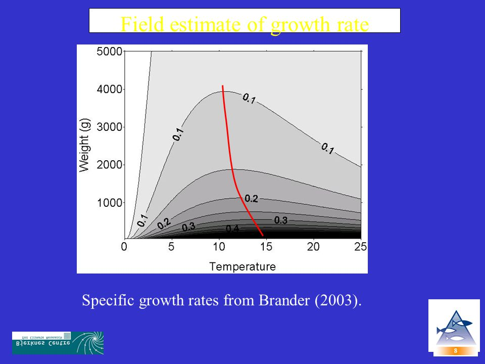 Field estimate of growth rate