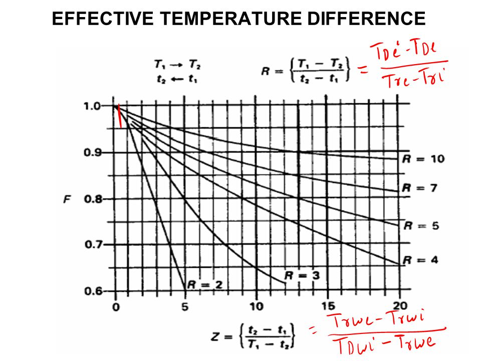 EFFECTIVE TEMPERATURE DIFFERENCE