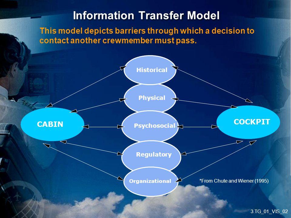 Information Transfer Model