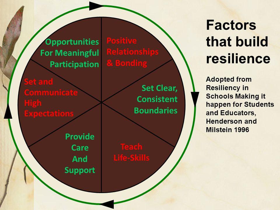 Factors that build resilience