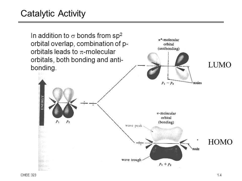Catalytic Activity LUMO HOMO