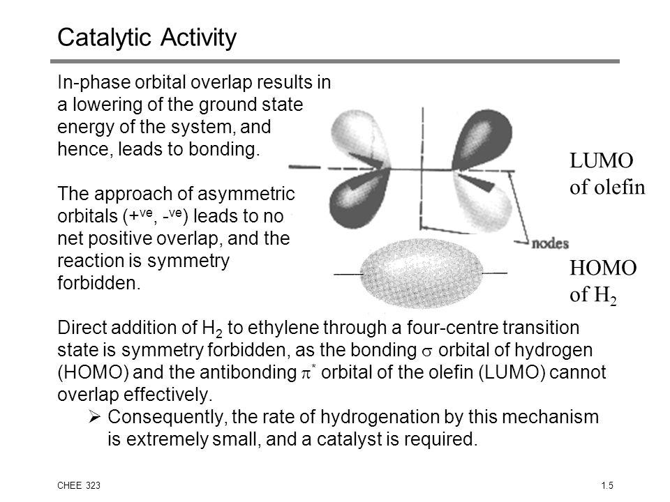 Catalytic Activity LUMO of olefin HOMO of H2