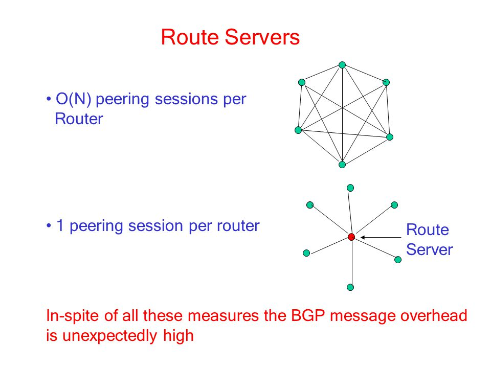 Route Servers O(N) peering sessions per Router