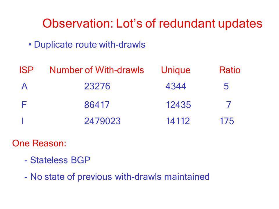 Observation: Lot's of redundant updates