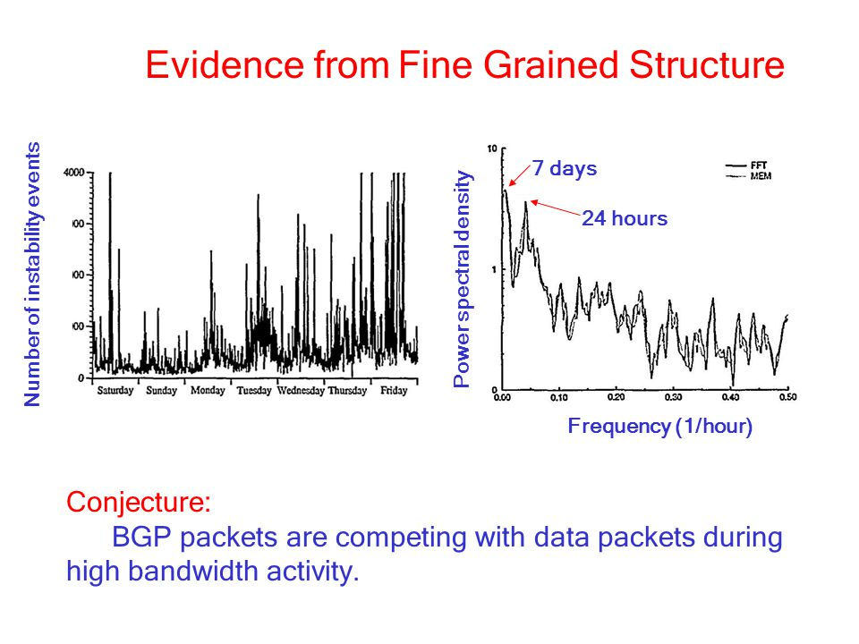 Evidence from Fine Grained Structure