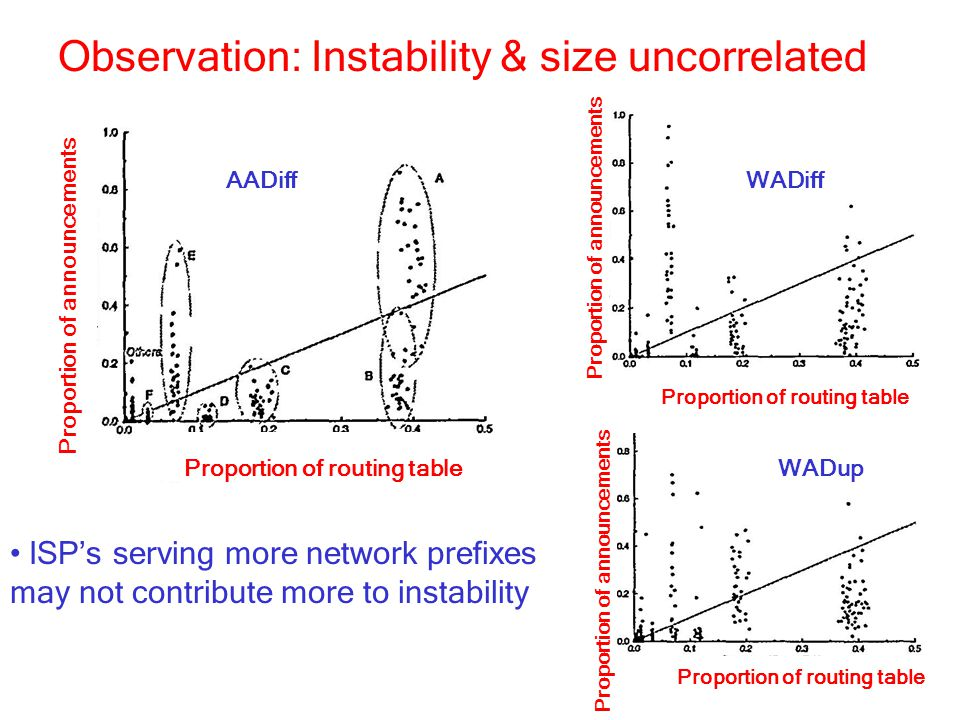 Observation: Instability & size uncorrelated