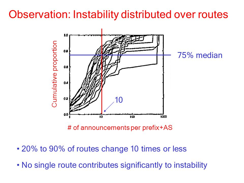 Observation: Instability distributed over routes