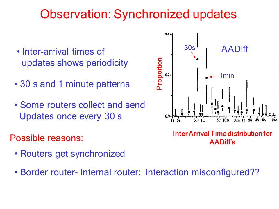 Observation: Synchronized updates